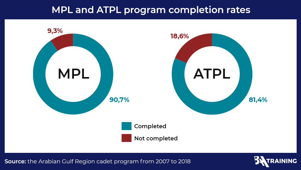 Programs completion rates